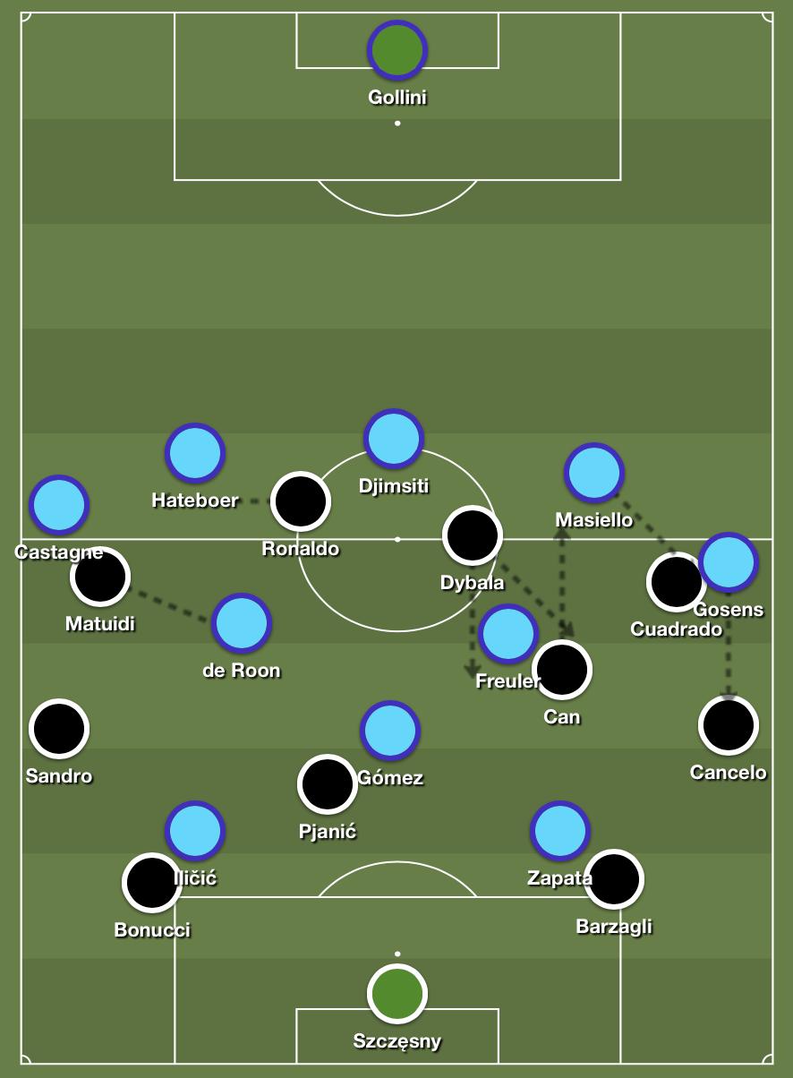 Juventus' fluid 4-4-2 formation versus Atalanta's high press