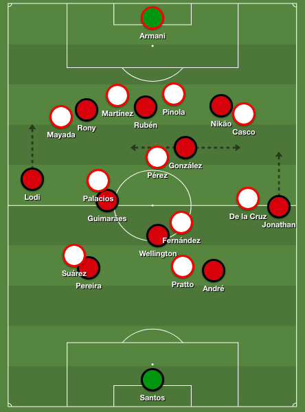 Athletico's narrow 4-3-3 shape in possession against River's 4-4-2 diamond defensive block. Notice the big amount of space around left back Lodi.