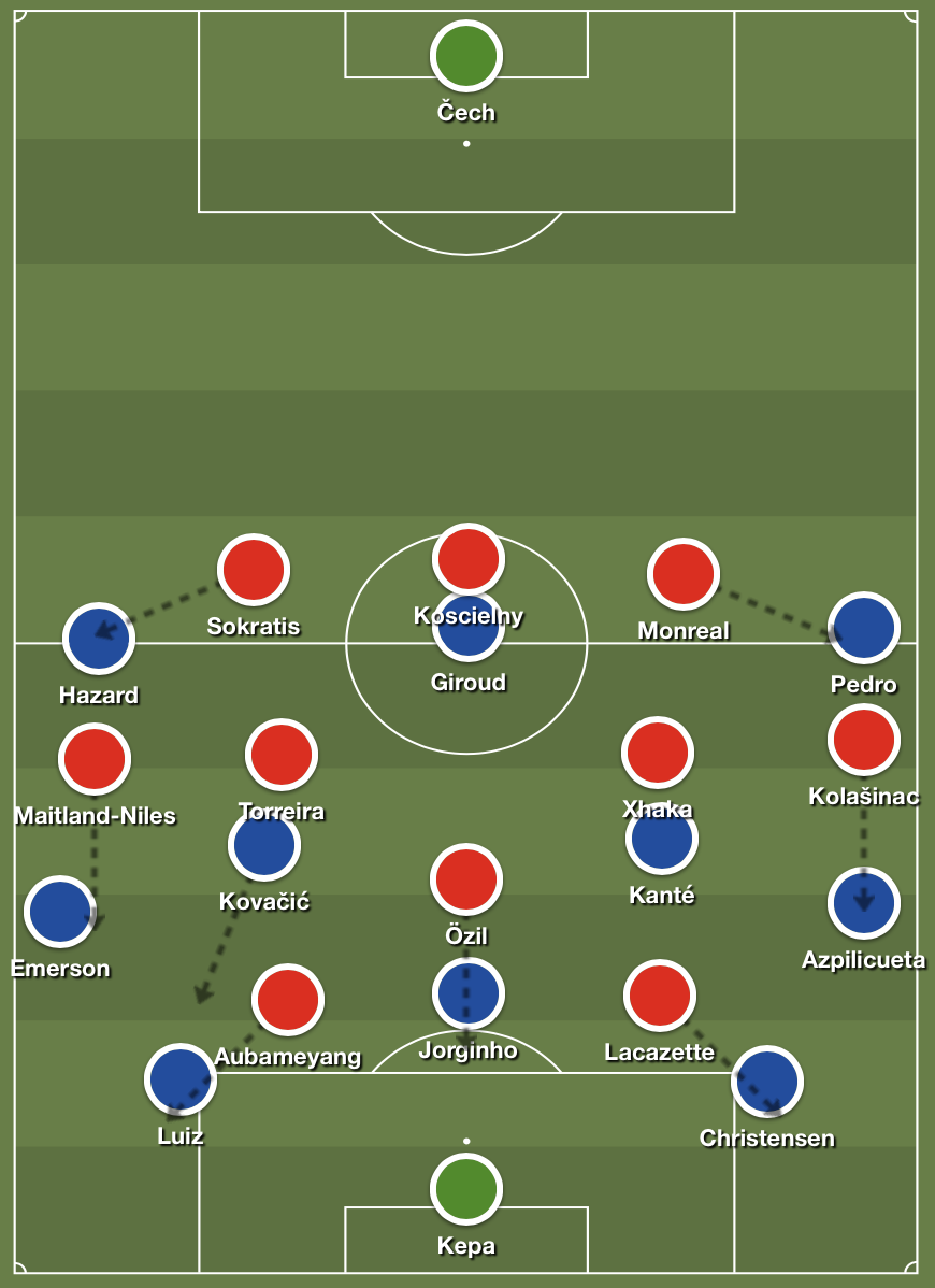 Arsenal's man-to-man high press versus Chelsea's buildup