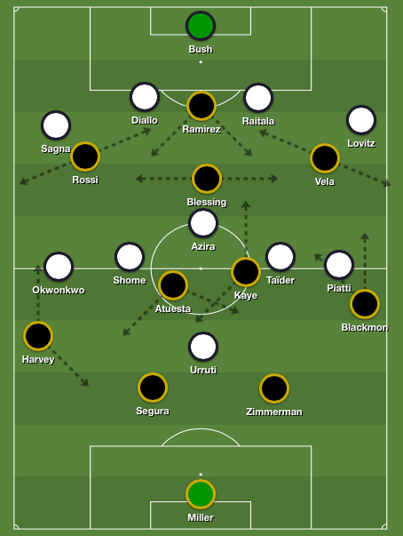 LAFC's attacking fluidity including counter-movements as well as rotational movements between attackers and midfielders