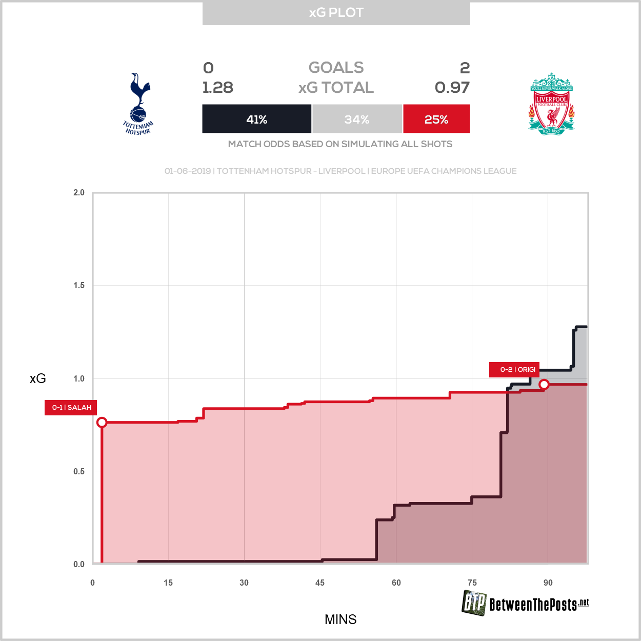 Expected goals plot Tottenham Hotspur Liverpool 0-2 Champions League Final
