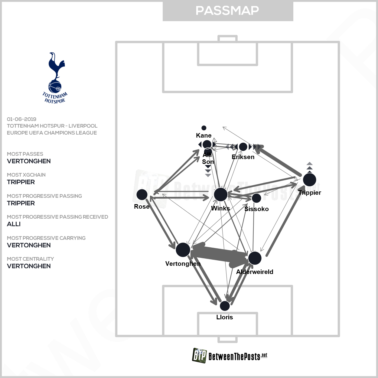 Passmap Tottenham Hotspur Liverpool 0-2 Champions League Final