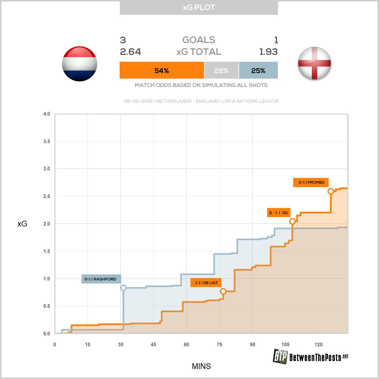 Expected goals plot Netherlands England 3-1 Nations League