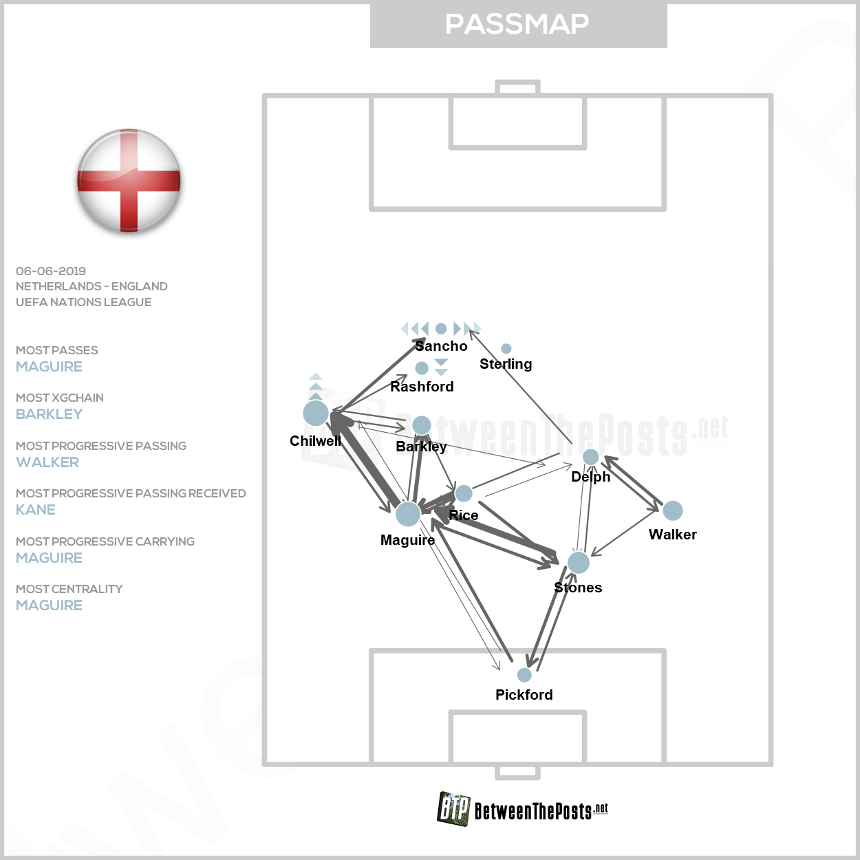 Passmap Netherlands England 3-1 Nations League