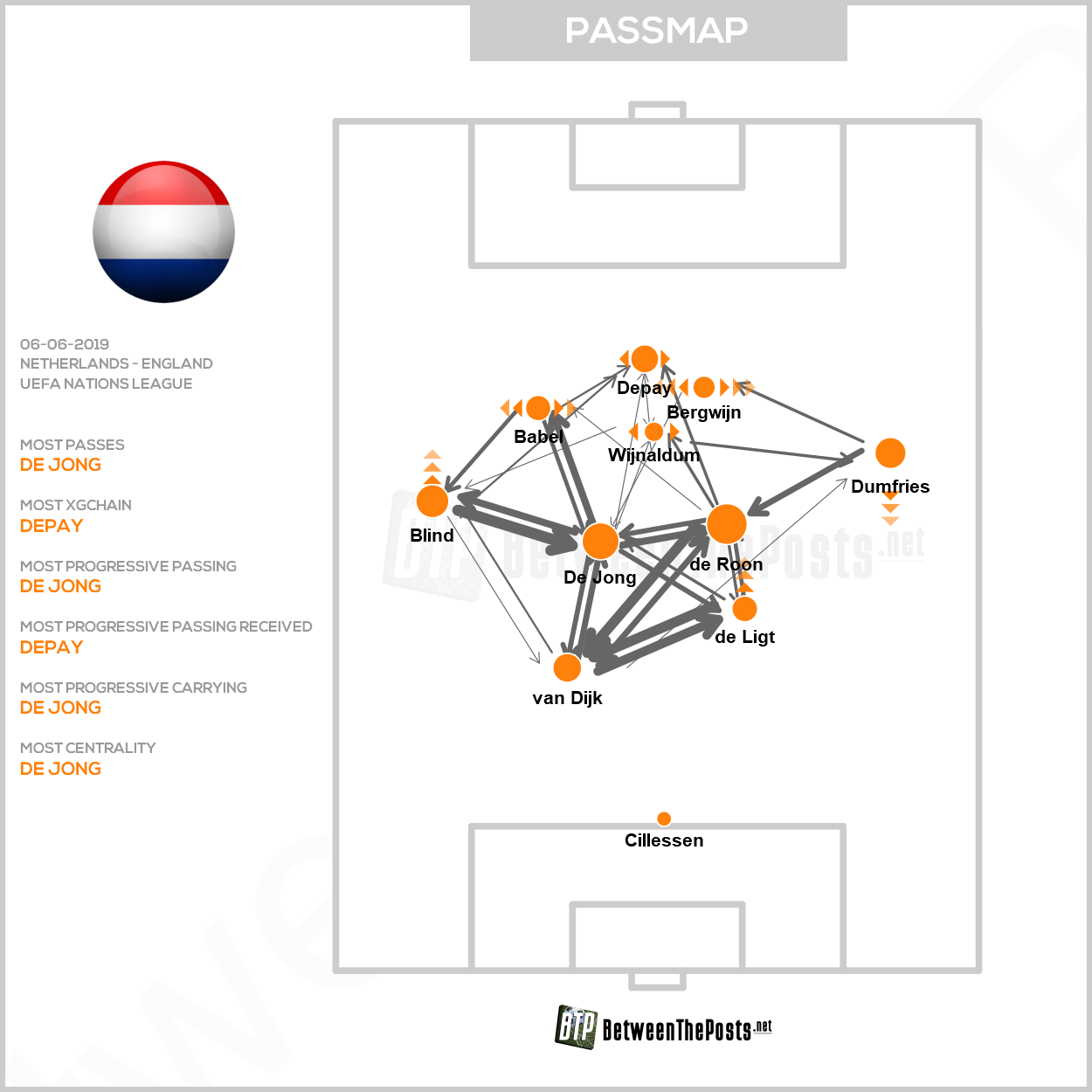 Passmap Netherlands England 3-1 Nations League