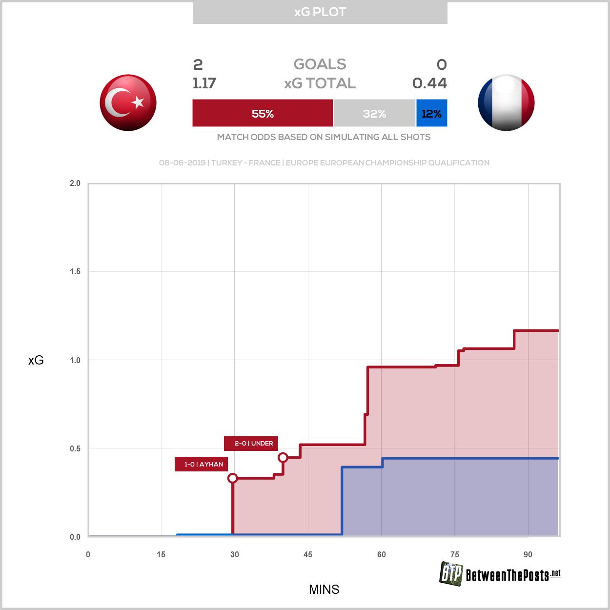 Expected goals plot Turkey France 2-0 Euro 2020 qualifying