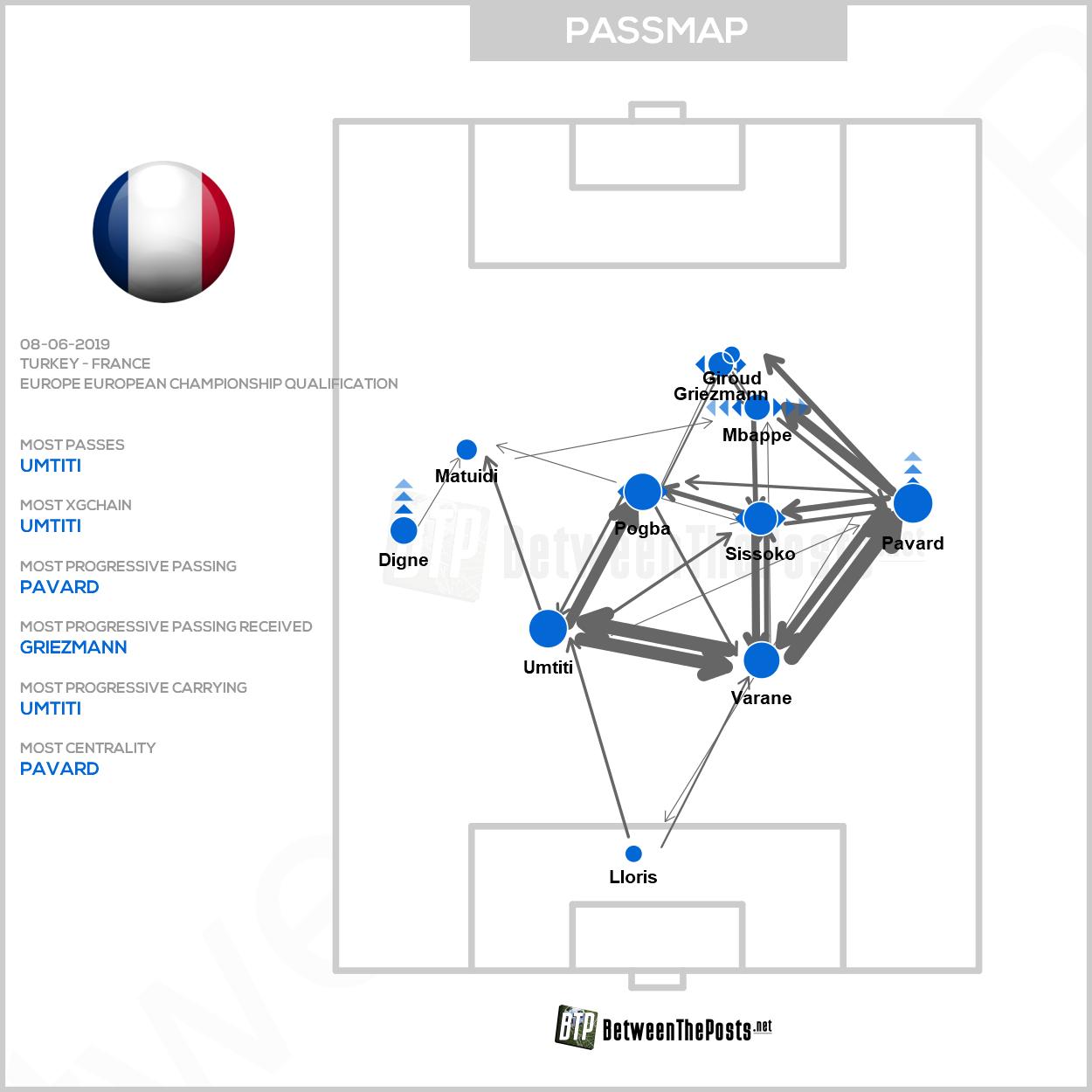 Passmap Turkey France 2-0 Euro 2020 qualifying