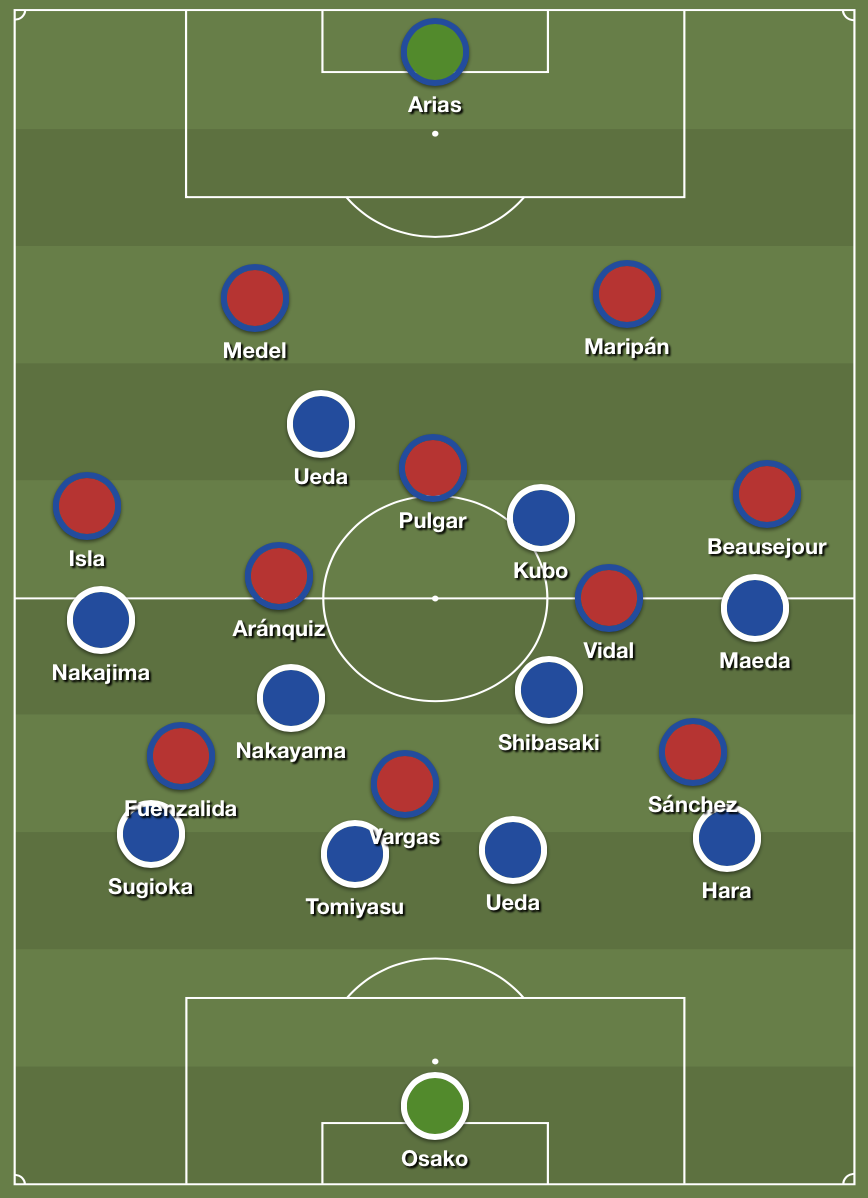 Chile's ball progression stopped by Japan's compact 4-4-2 system.
