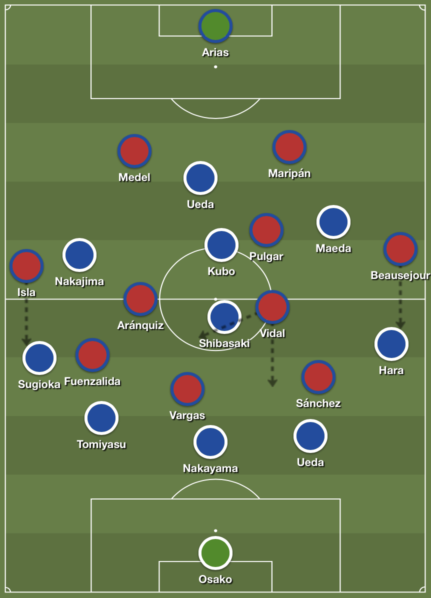 As Japan commit bodies forward in their 3-4-2-1 shape, Chile have space in behind and in golden areas of the pitch.