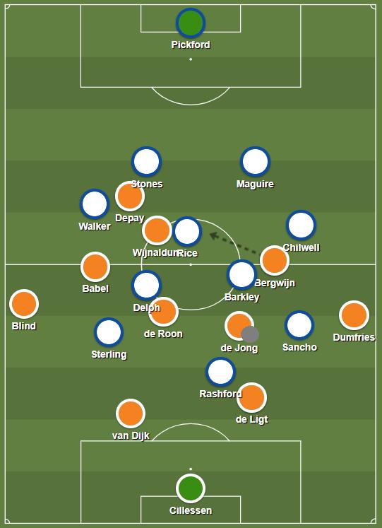 England pressure Netherlands buildup Frenkie de Jong