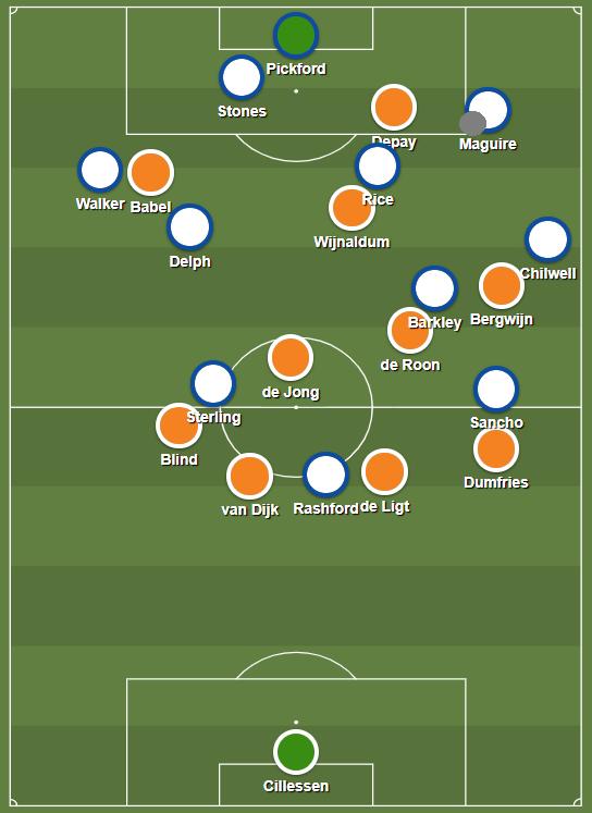 Netherlands pressure England buildup
