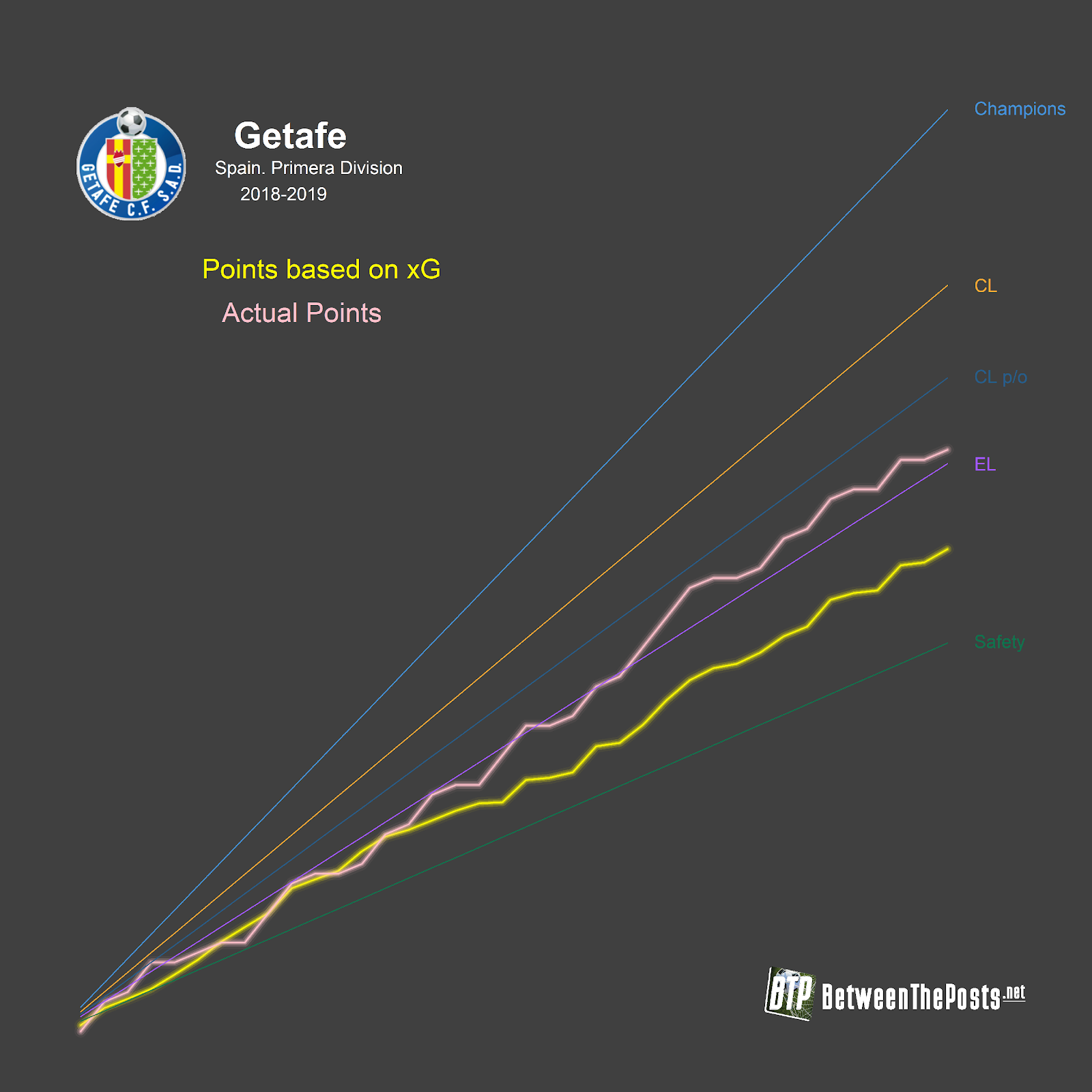 Getafe expected goals