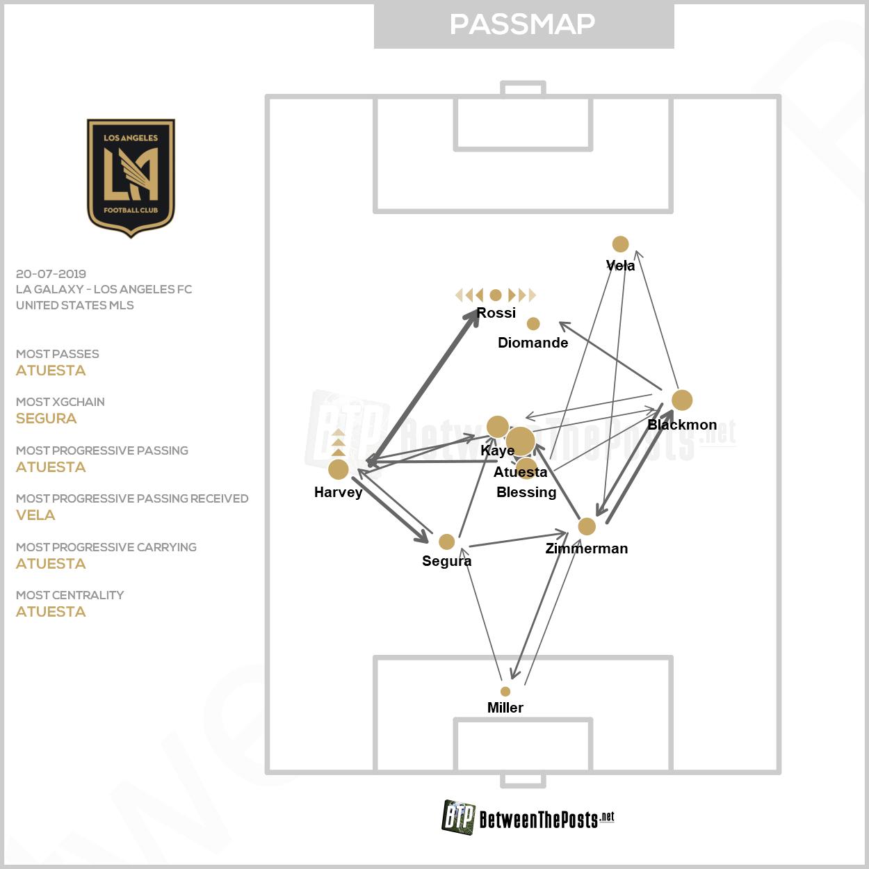 Passmap LA Galaxy Los Angeles FC 3-2 MLS