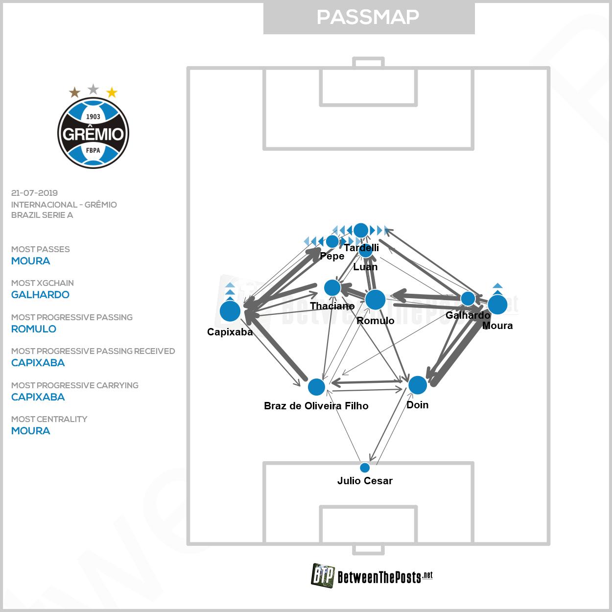 Passmap Internacional Gremio 1-1 Brasileiro