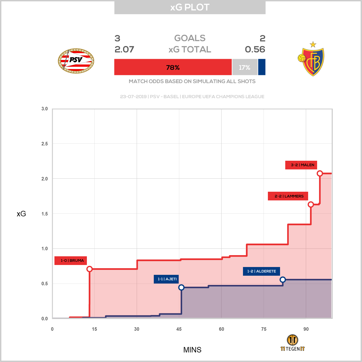 Expected goals plot PSV Basel 3-2 Champions League Qualification