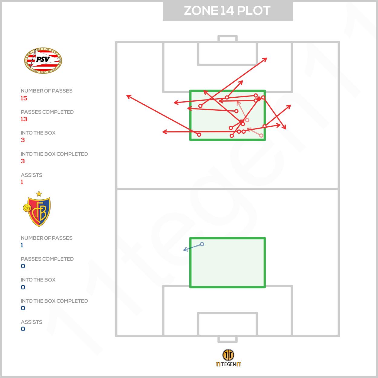 Zone 14 passmap PSV Basel 3-2 Champions League Qualification