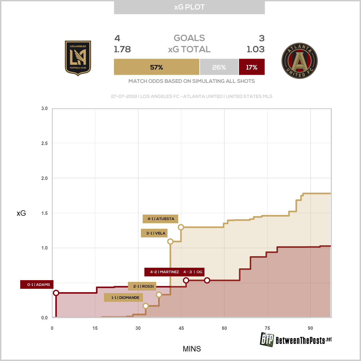 Expected goals plot Los Angeles FC Atlanta United 4-3 MLS