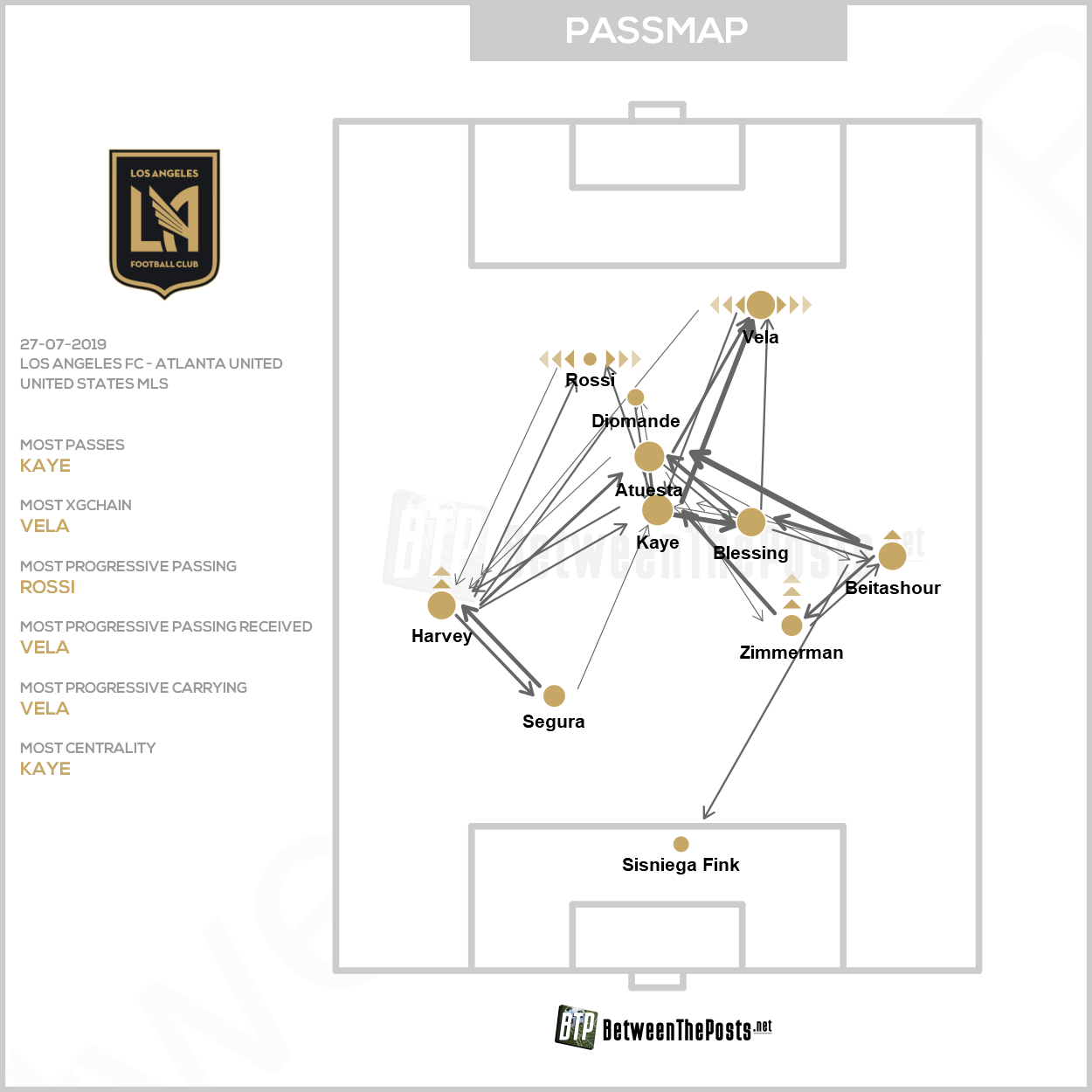 Passmap Los Angeles FC Atlanta United 4-3 MLS