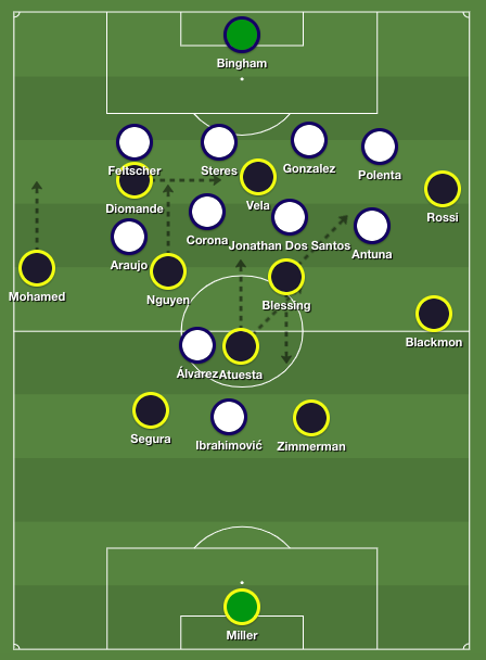 LAFC's formation after the 65th minute, against Galaxy's unchanged 4-4-1-1 shape