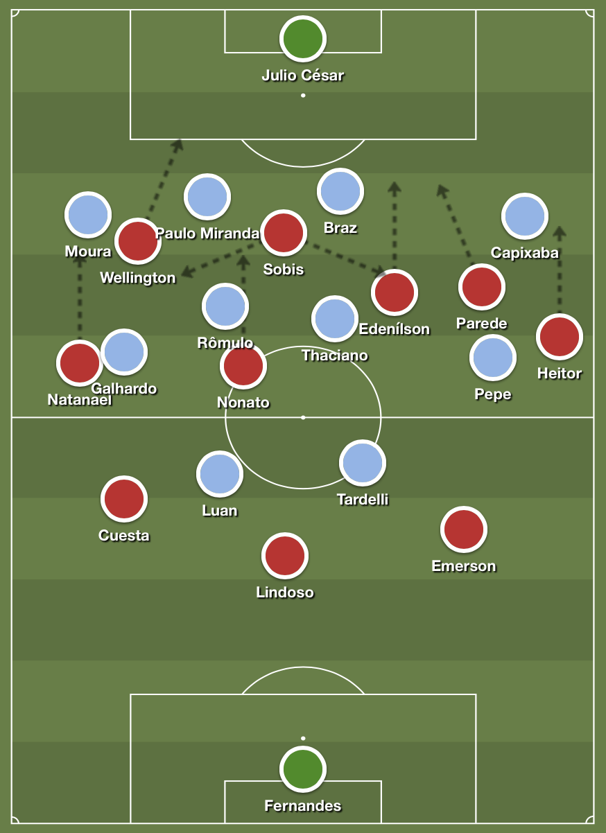 Internacional's direct buildup with three at the back, with Lindoso dropping in between center-backs. They are facing the 4-4-2 defensive block of Grêmio.
