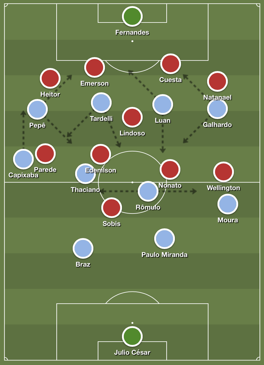 Grêmio's 4-2-4 shape in possession against Internacional's 4-1-4-1 defensive medium block. Notice the deeper position of Leo Moura, who acts as a playmaker right back, as well as the movements of Grêmio's front four.