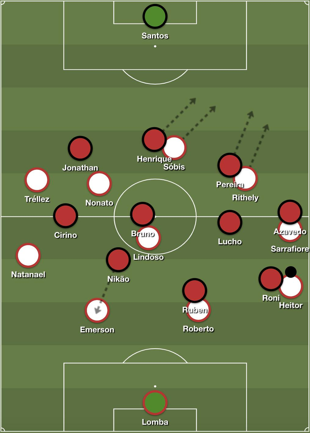 Internacional's right flank approach in attack.