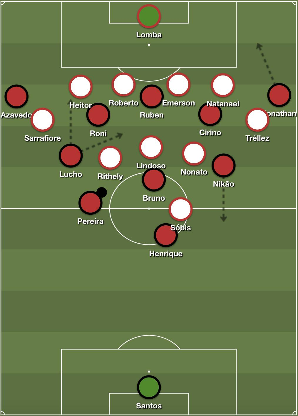 Paranaense's 4-2-3-1 structure with the wide threat of the fullbacks.