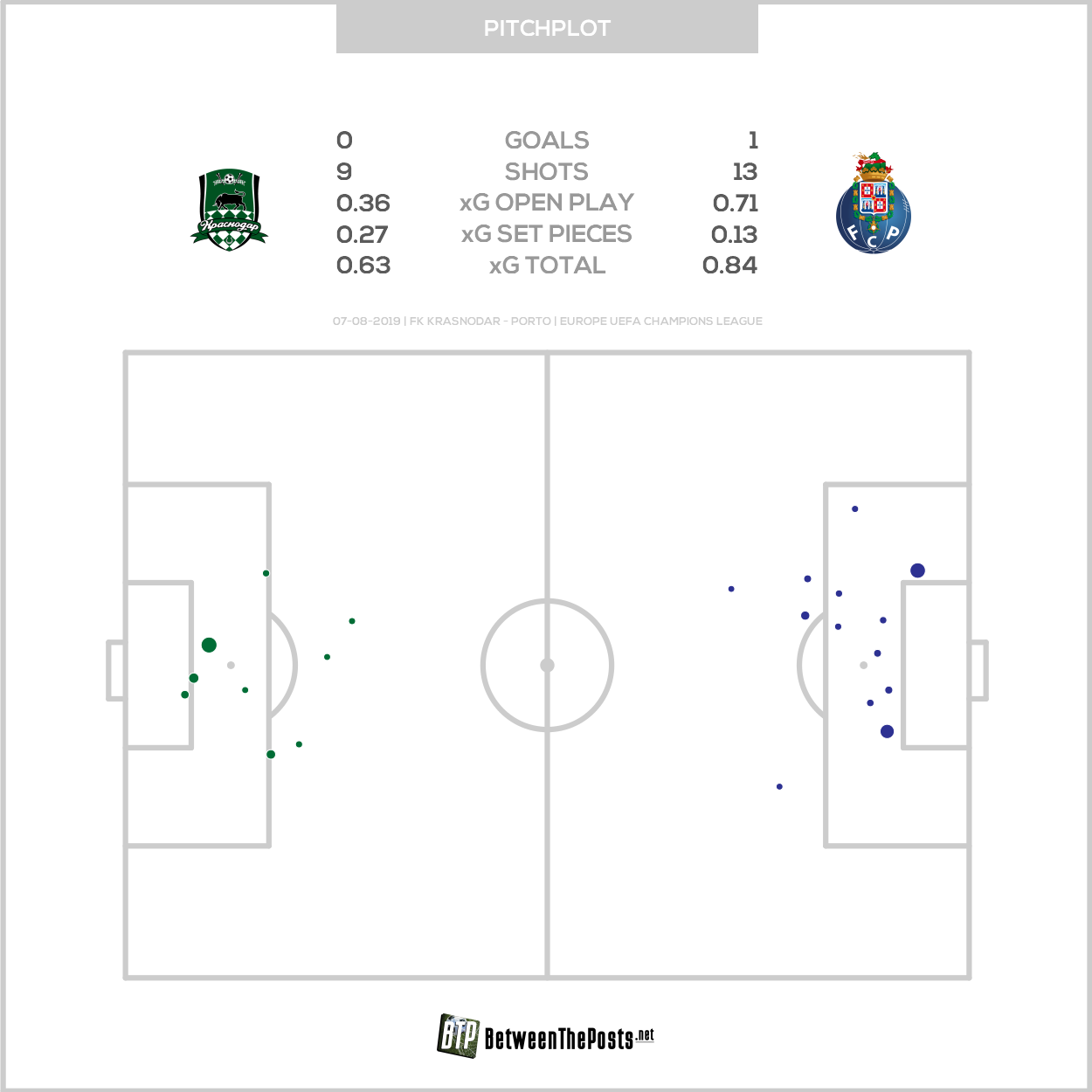 Expected goals pitch plot FK Krasnodar FC Porto 0-1 Champions League