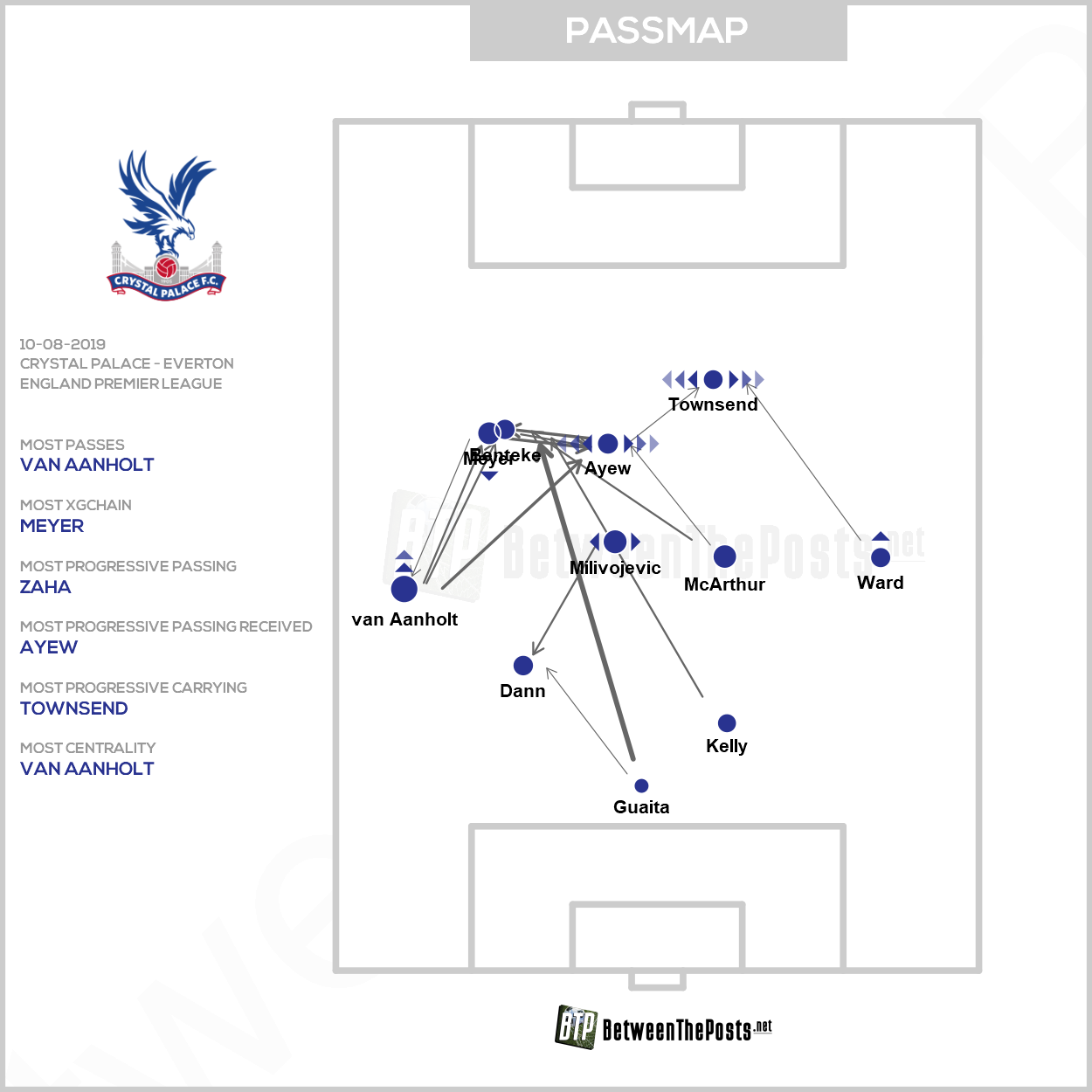 Passmap Crystal Palace Everton 0-0 Premier League