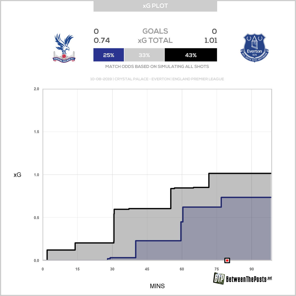 Expected goals plot Crystal Palace Everton 0-0 Premier League