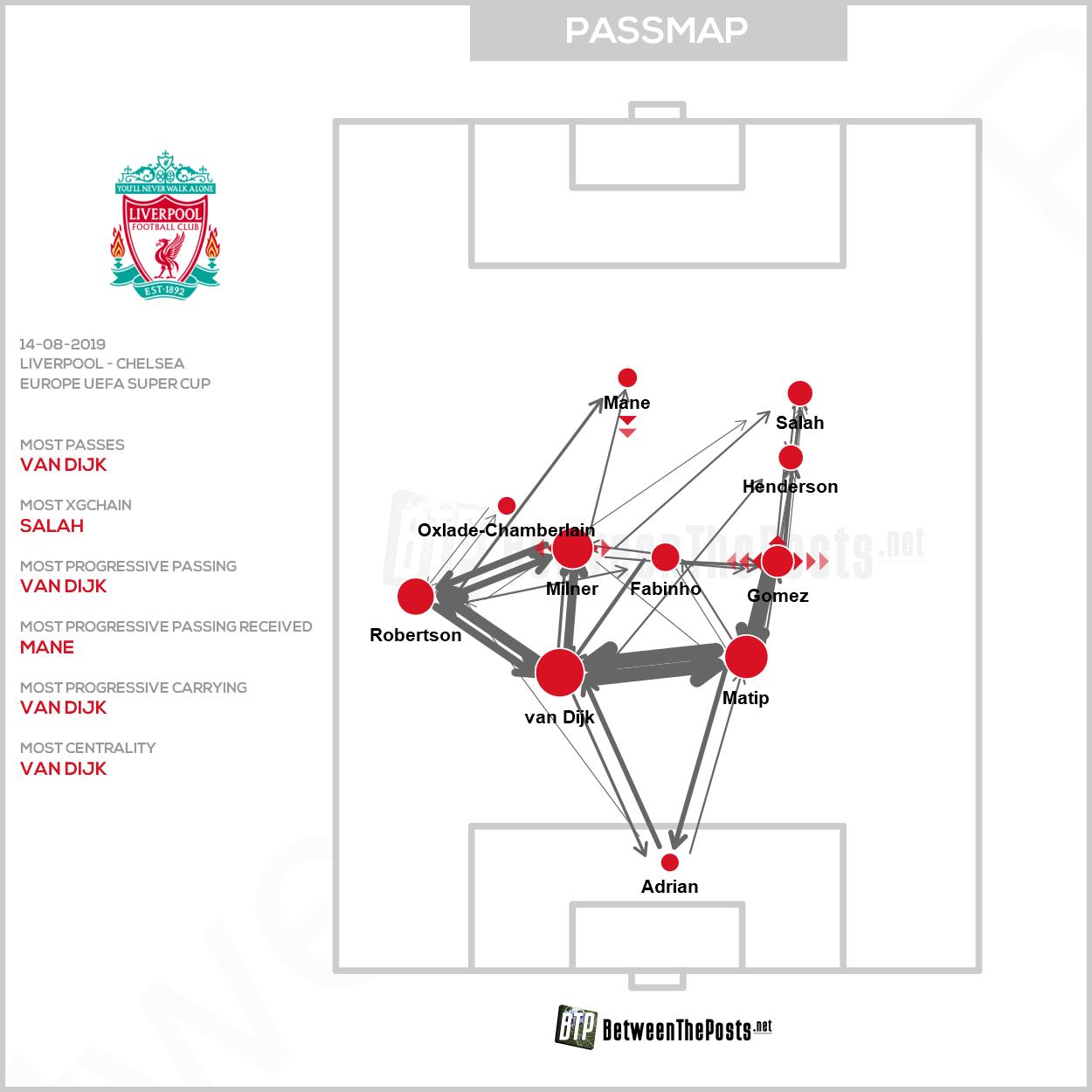 Passmap Liverpool Chelsea 2-2 European Super Cup