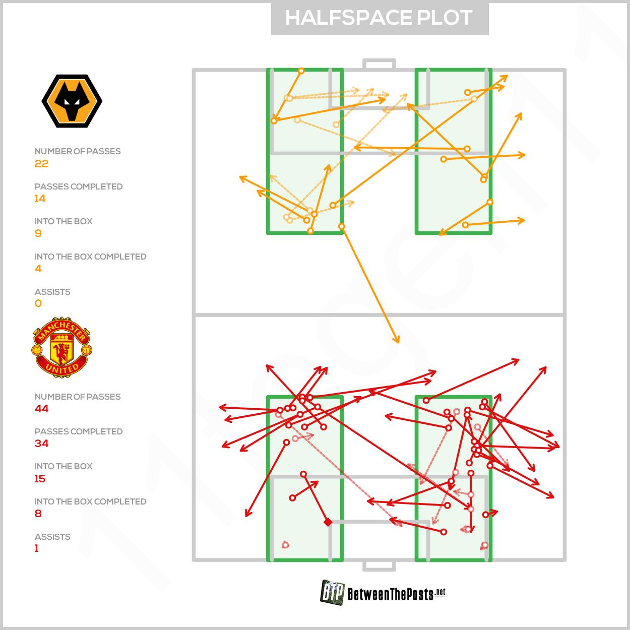 Halfspace passmap Wolverhampton Wanderers Manchester United 1-1 Premier League