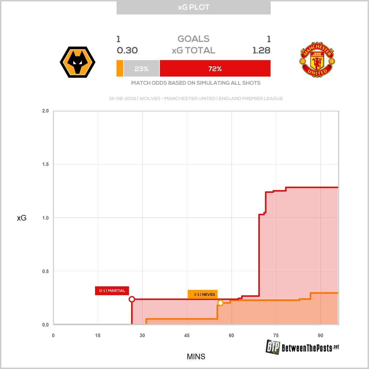 Expected goals plot Wolverhampton Wanderers Manchester United 1-1 Premier League