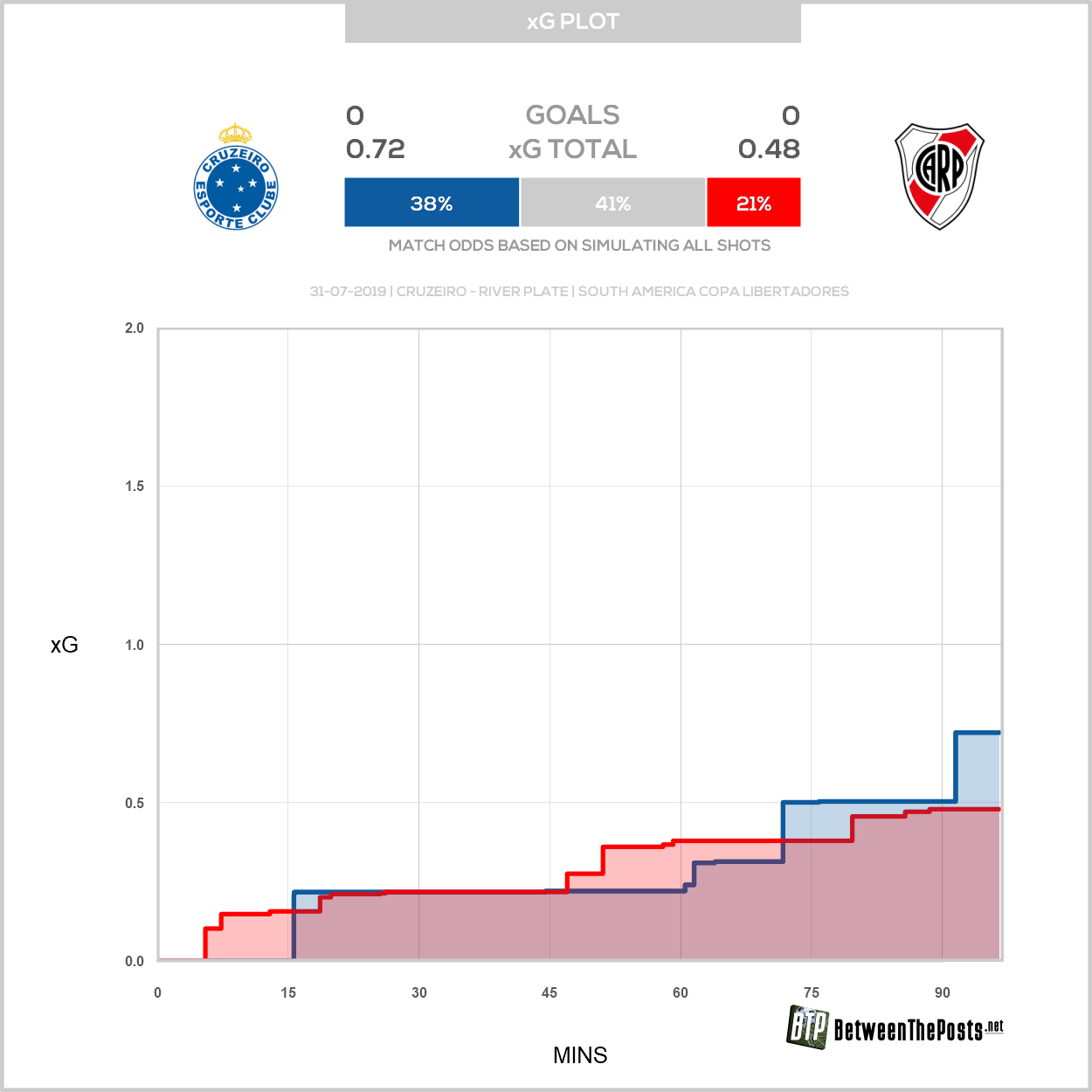 Expected goals plot Cruzeiro - River Plate 0-0 Copa Libertadores