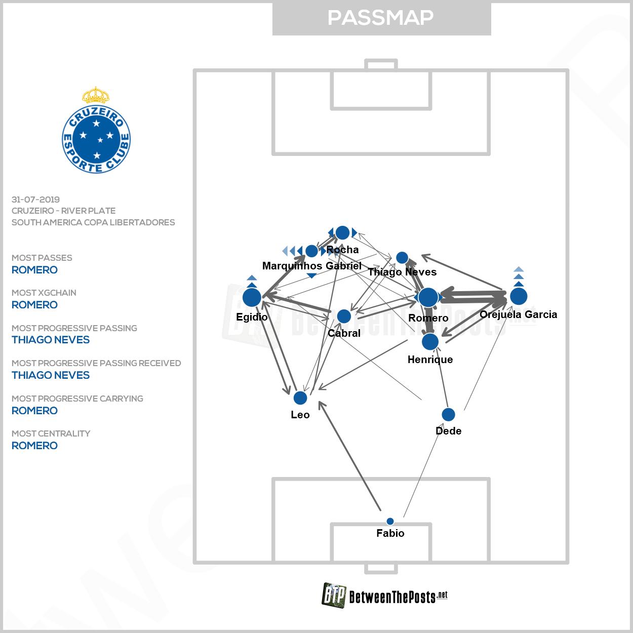 Passmap Cruzeiro - River Plate 0-0 Copa Libertadores