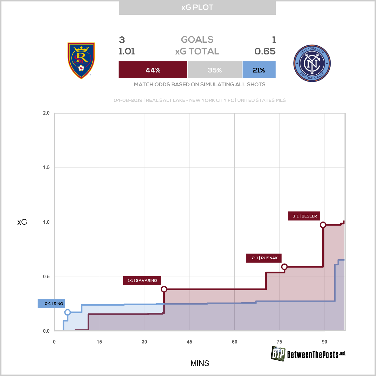 Expected goals plot Real Salt Lake New York City FC 3-1 MLS