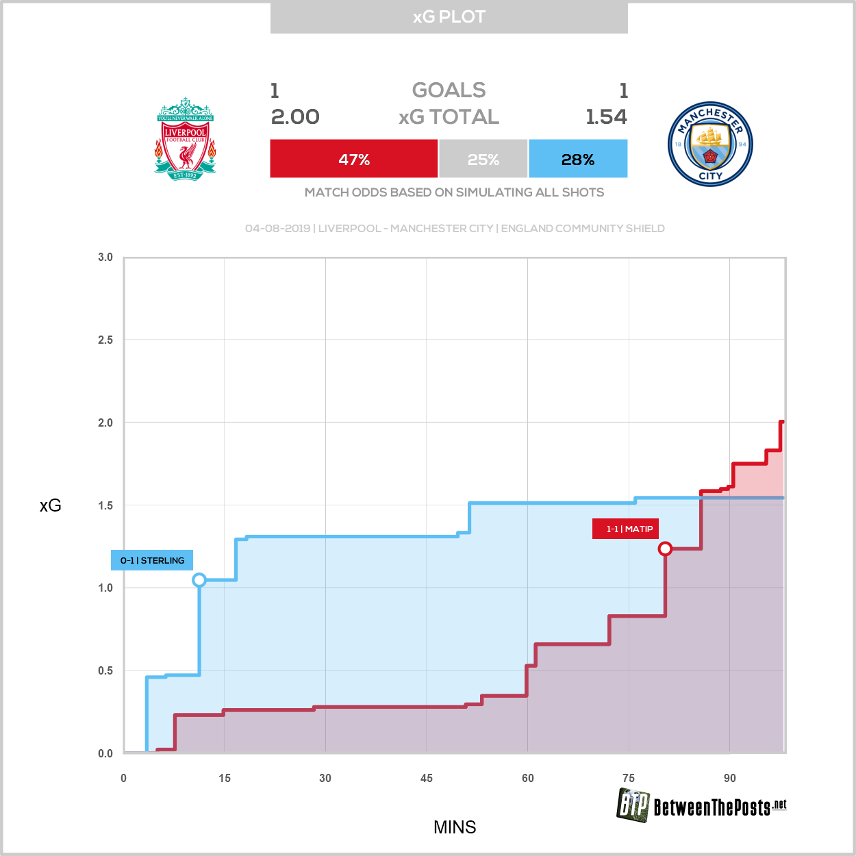 Expected goals plot Liverpool Manchester City 1-1 Community Shield