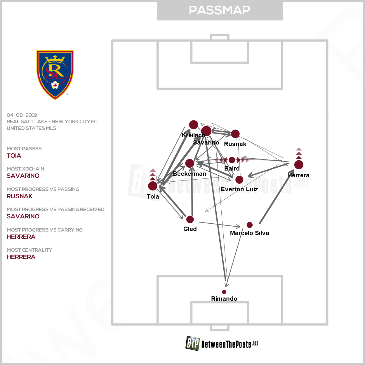 Passmap Real Salt Lake New York City FC 3-1 MLS