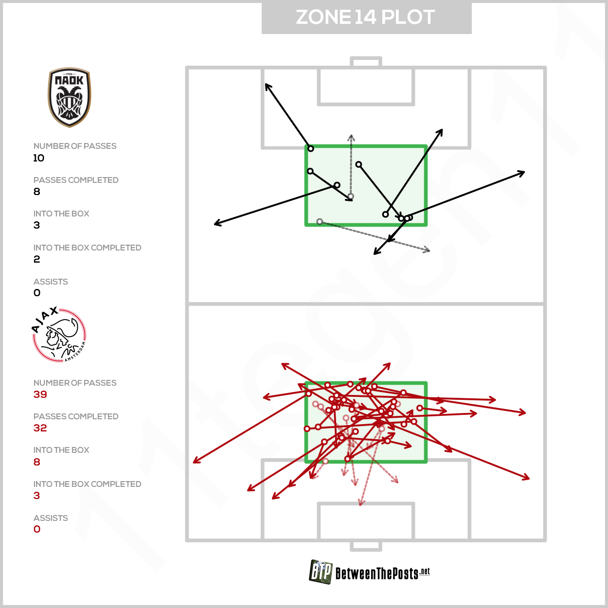 Zone 14 passmap PAOK Saloniki Ajax 2-2 Champions League
