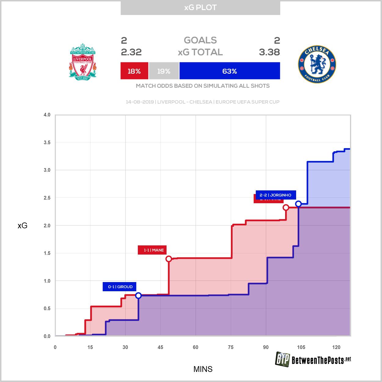 Expected goals plot Liverpool Chelsea 2-2 European Super Cup