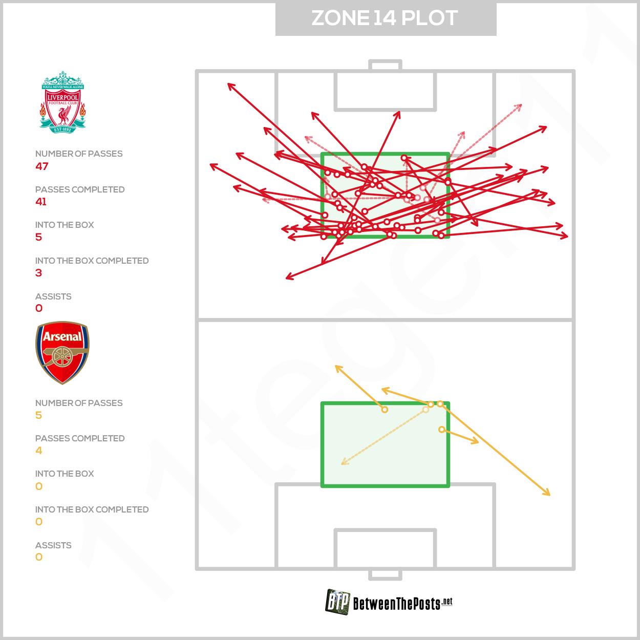 Zone 14 passmap Liverpool Arsenal 3-1 Premier League