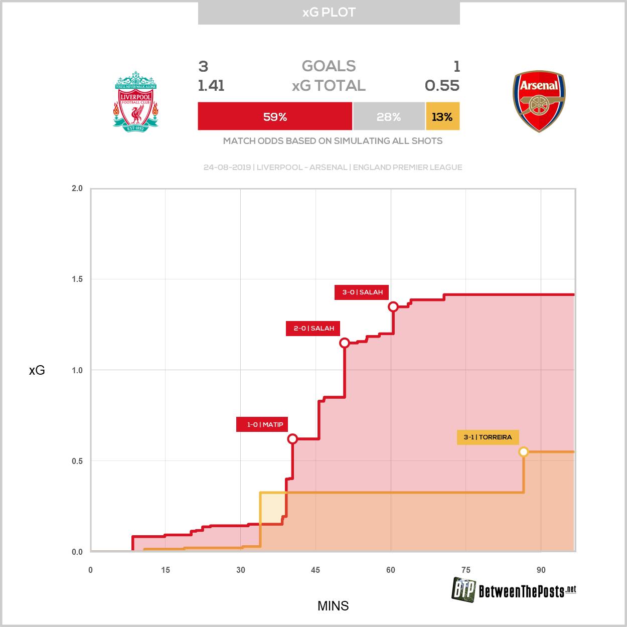 Expected goals plot Liverpool Arsenal 3-1 Premier League