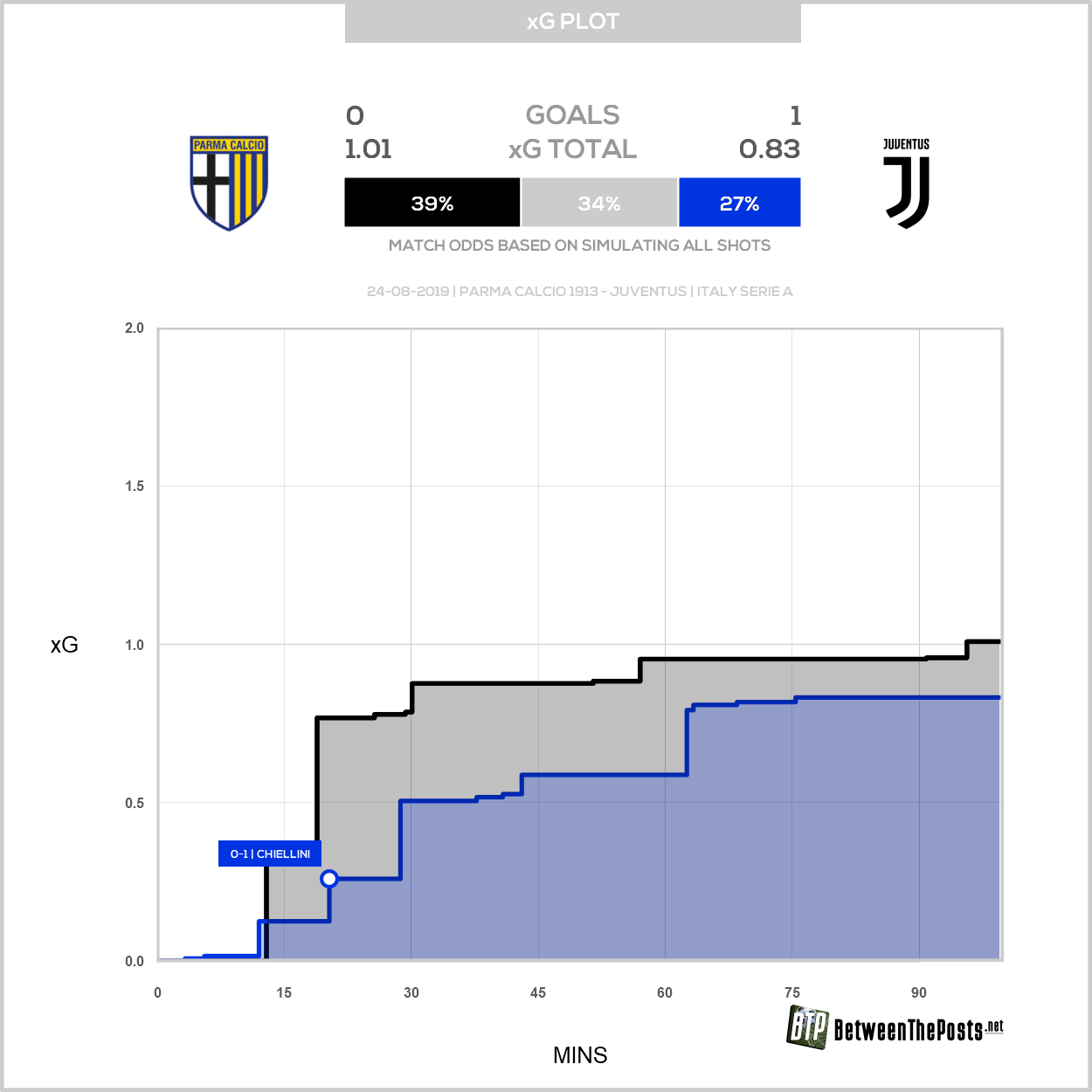 Expected goals plot Parma Calcio 1913 Juventus 0-1 Serie A