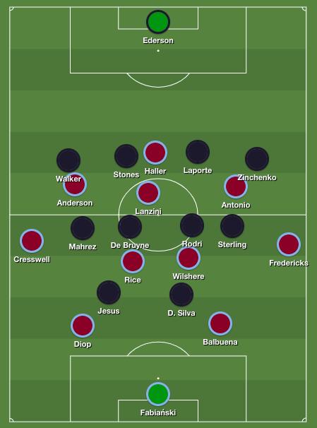 City's 4-4-2 medium block against West Ham United's 4-2-3-1 shape