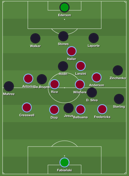 Walker positioned as the third center-back, Zinchenko plays as traditional fullback