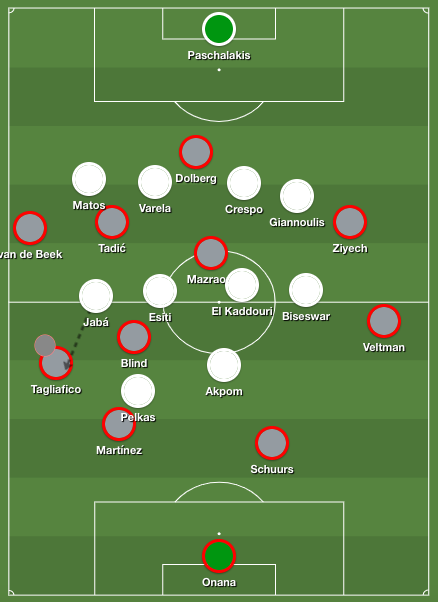 Ajax bypass PAOK's press. Tagliafico in possession, gets pressed by PAOK's winger Jabá. Esiti is focused on Blind, meaning van de Beek is free on the touchline