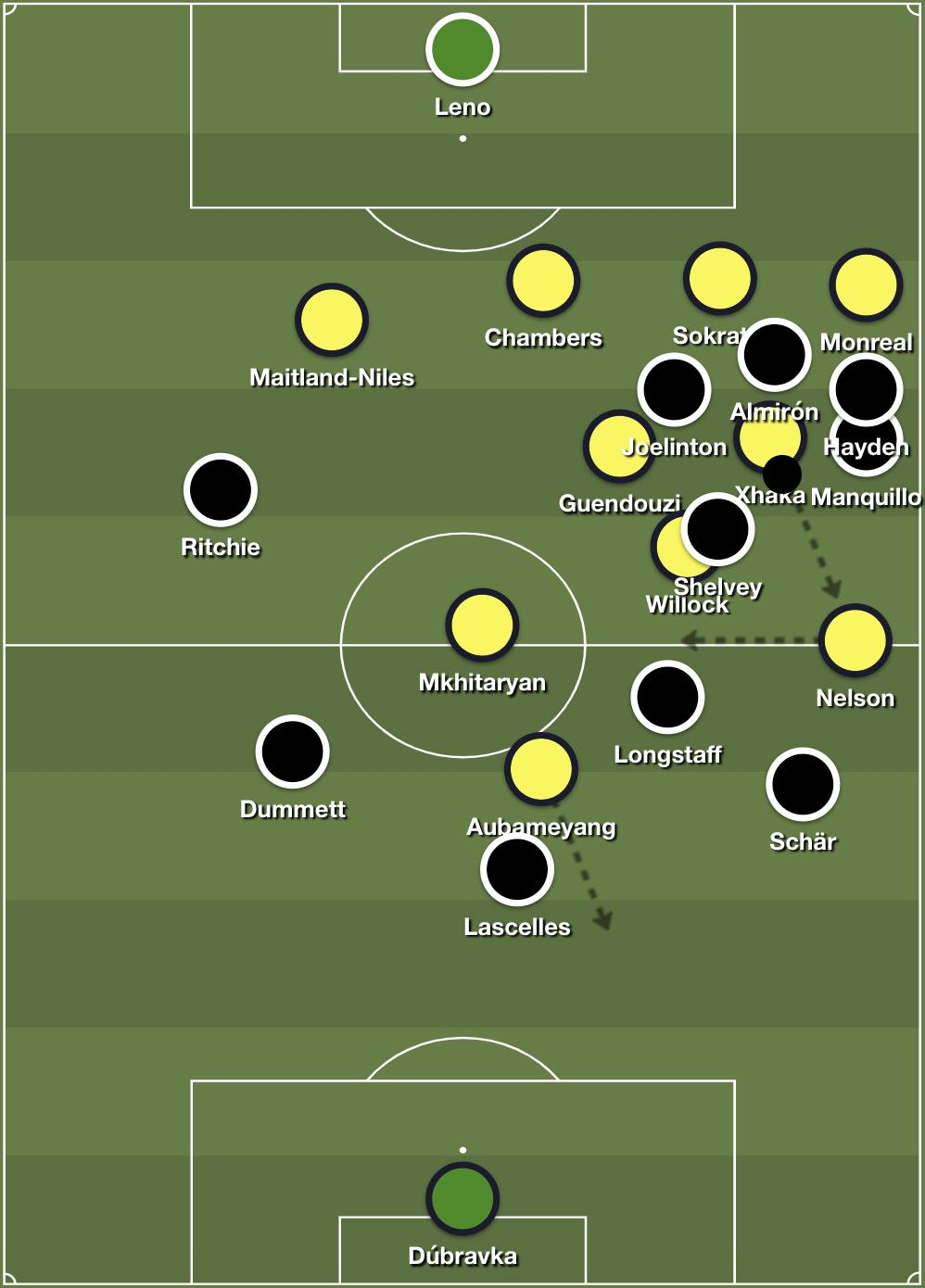 Newcastle exposed after midfield turnover due to overstretched verticality of their attacking structure