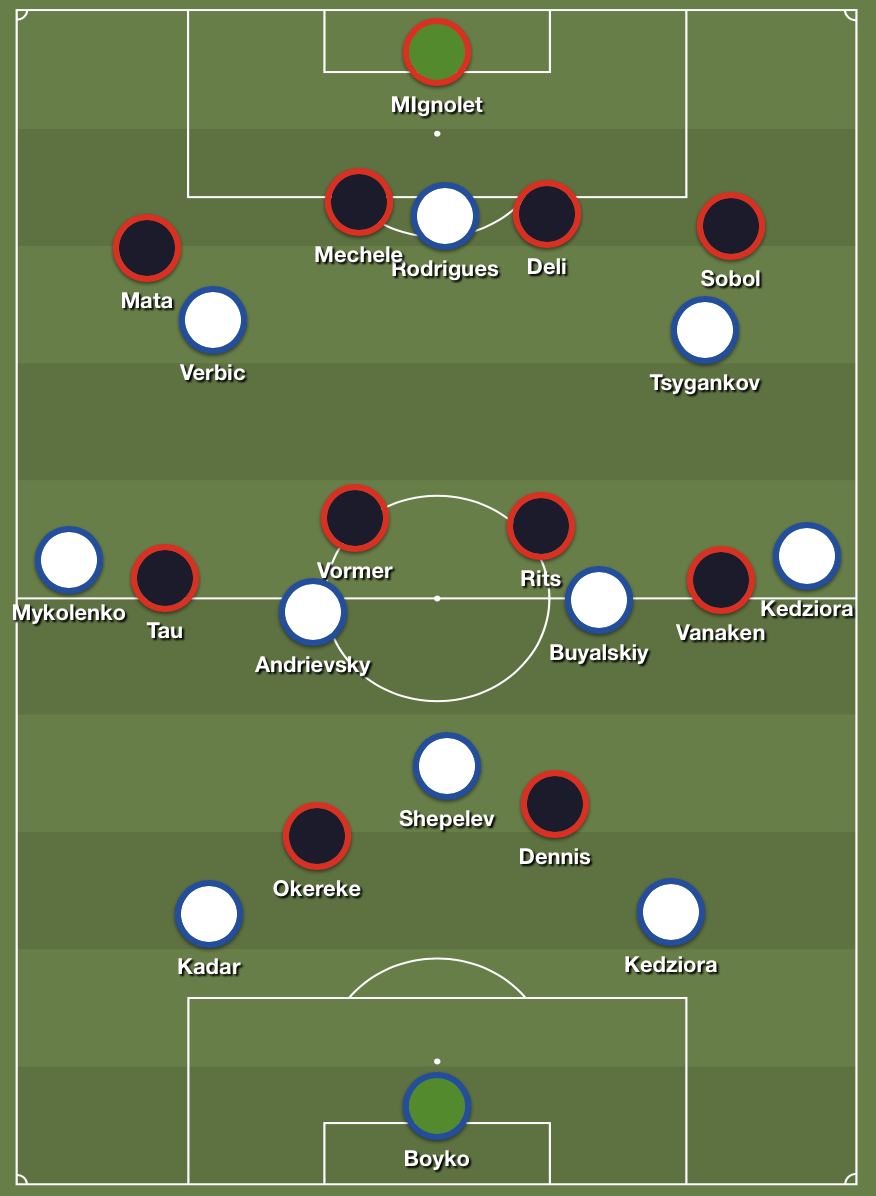 This was the normal setup when Kyiv were in possession. Pressing from Brugge would start from the front two and they would be joined by one of the midfield four.