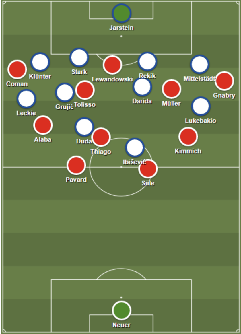 Bayern's 4-3-3 shape in possession against Hertha's 4-4-2 defensive block.