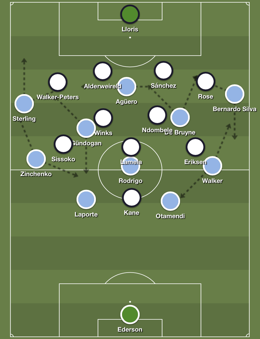 City completely smothered Spurs, who has most problems keeping up with numbers on the flanks